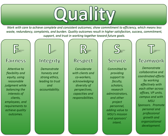 Quality: Work with care to achieve complete and consistent outcomes; show commitment to efficiency, which means less waste, redundancy, complaints, and burden. Quality outcomes result in higher satisfaction, success, commitment, support, and trust in working together toward future goals. F(Fairness): Attentive to flexibility and equity, using reasonable judgment while balancing the interests of clients, employees, and requirements to achieve quality outcomes. I(Integrity): Demonstrate honesty and strong ethics, leading to trust and accountability. R(Respect): Considerate with clients and co-workers, acknowledging diversity of perspectives, capacities and responsibilities. S(Service): Committed to providing support to faculty, scholars, research administrators, and other project personnel, adding value to MSU's mission and sponsors' intent. T(Teamwork): Demonstrate collaborative and coordinated efforts by working effectively with each other across offices, VP units, campus and with MSU Sponsors.  Promote personal and professional growth and organizational development.